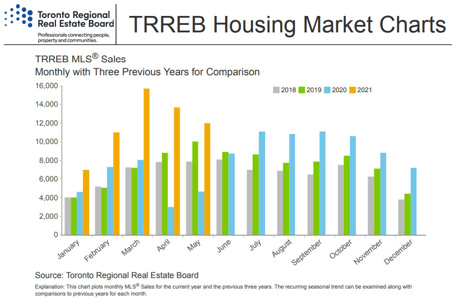 GTA Real Estate Sales Continue Strength, Average Sale Prices Reach Record Levels
