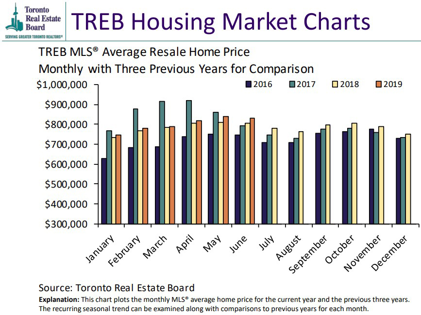 June MLS are Sales Up Again- The Market is Definitely Gaining Strength